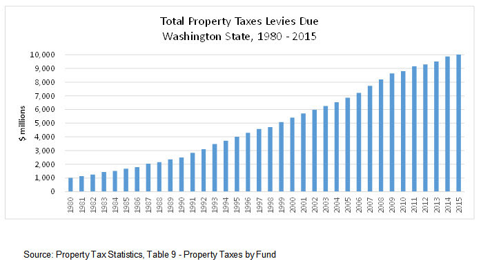 Property taxes top $10 billion — another key reason to pass I-1366 next week