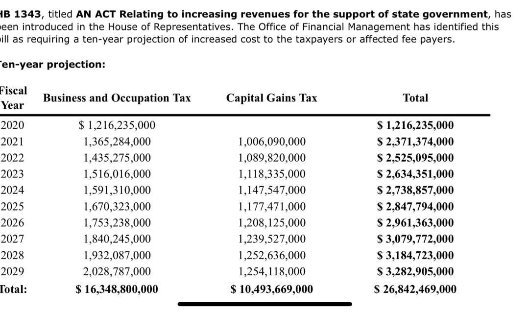 Inslee's $26 billion tax bill!  Just another example of why our tax initiatives and our political efforts are so essential!