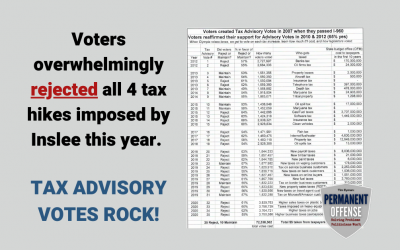 Voters overwhelmingly rejected all 4 tax hikes imposed by Inslee this year. Tax advisory votes rock!