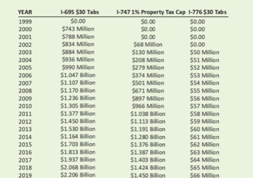Lower car tabs and caps on property tax increases have saved taxpayers $46.9 billion